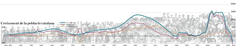 Grafic-demografia_Catalunya_linia_de_temps